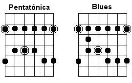Escala Pentatónica y Blues