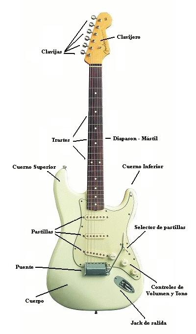 Partes Guitarra Strato